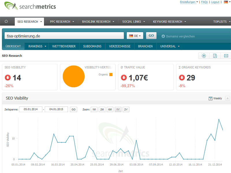 Dashboard der Searchmetrics Seo Suite