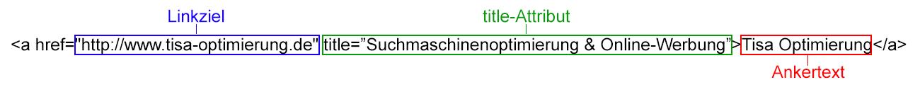 Aufbau eines Ankertextes mit title-Attribut